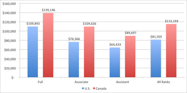 graduate school in canada vs us