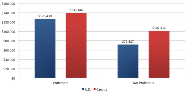 a comparison of healthcare status in canada united states and united kingdom Canada vs united states comparison canada and united states are two of the largest countries in health science tech it is a democratic independent nation that is part of the commonwealth of nations thus has close ties to the united kingdom it is an independent nation, a republic.