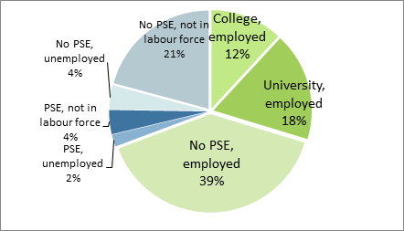 "How colleges and universities should be preparing students for the labor market."" Discuss ?"