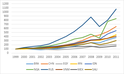 Figure 1: Per Capita GDP, Selected Student Exporting Countries, 1999-2011 (1999=100), in current USD