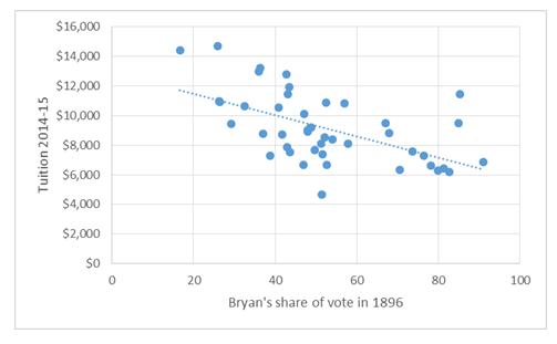 Populism Graph