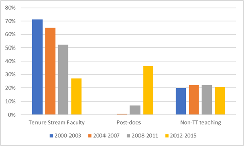 There Are Also Some Significant Gaps By Field Of Study Grads From Social Sciences And Humanities Are Far More Likely To End Up In Tenure Track Jobs Than